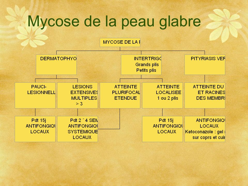 Mycose de la peau glabre