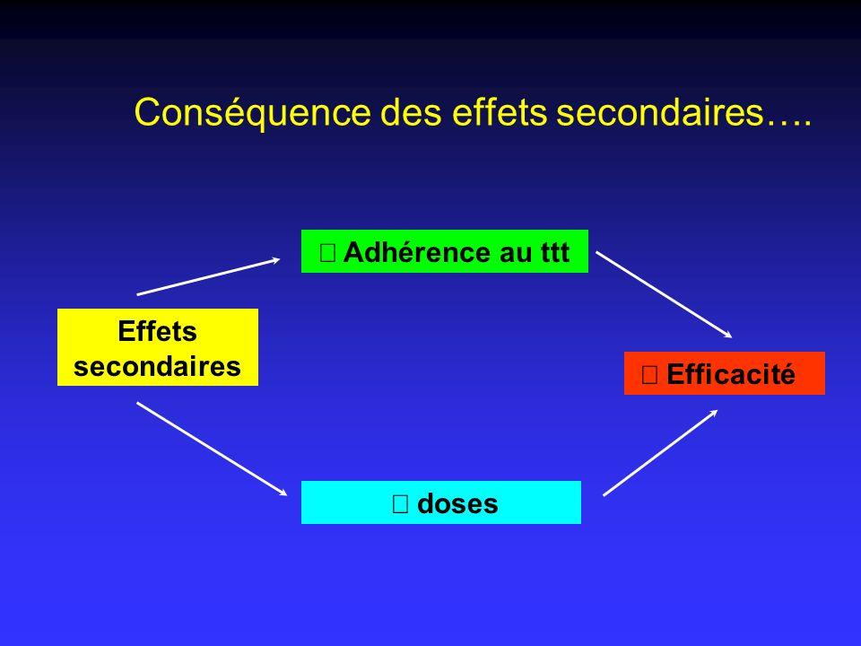 Conséquence des effets secondaires….