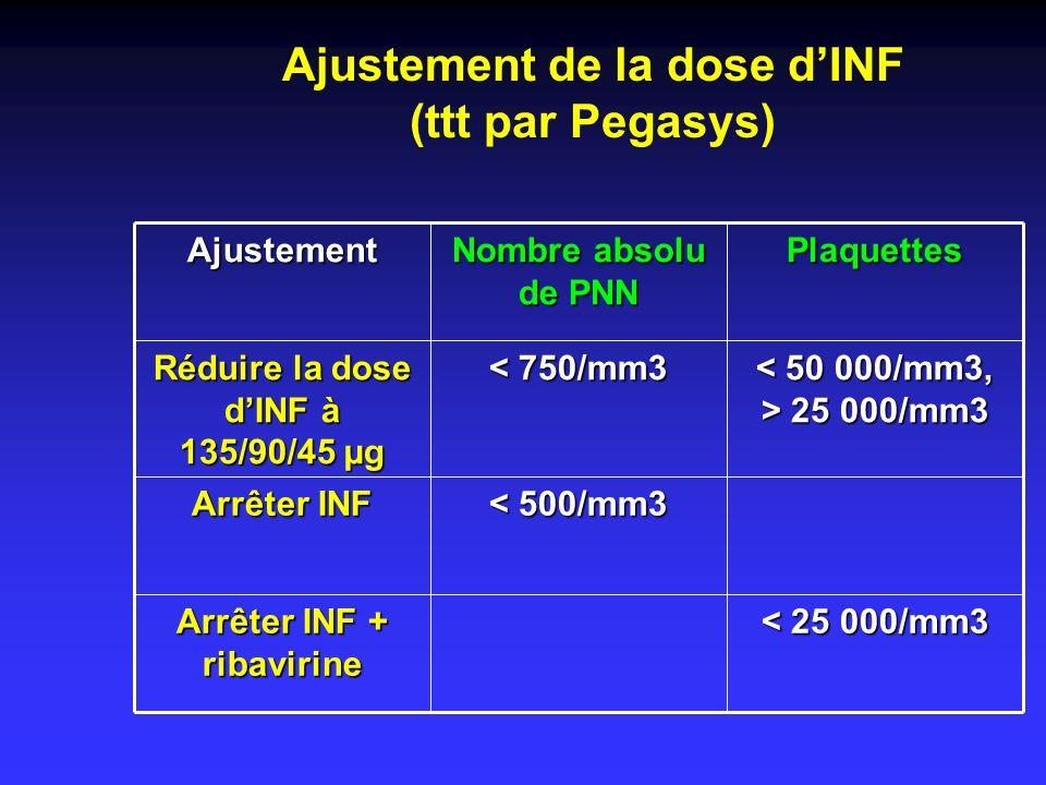 Ajustement de la dose d'INF (ttt par Pegasys)