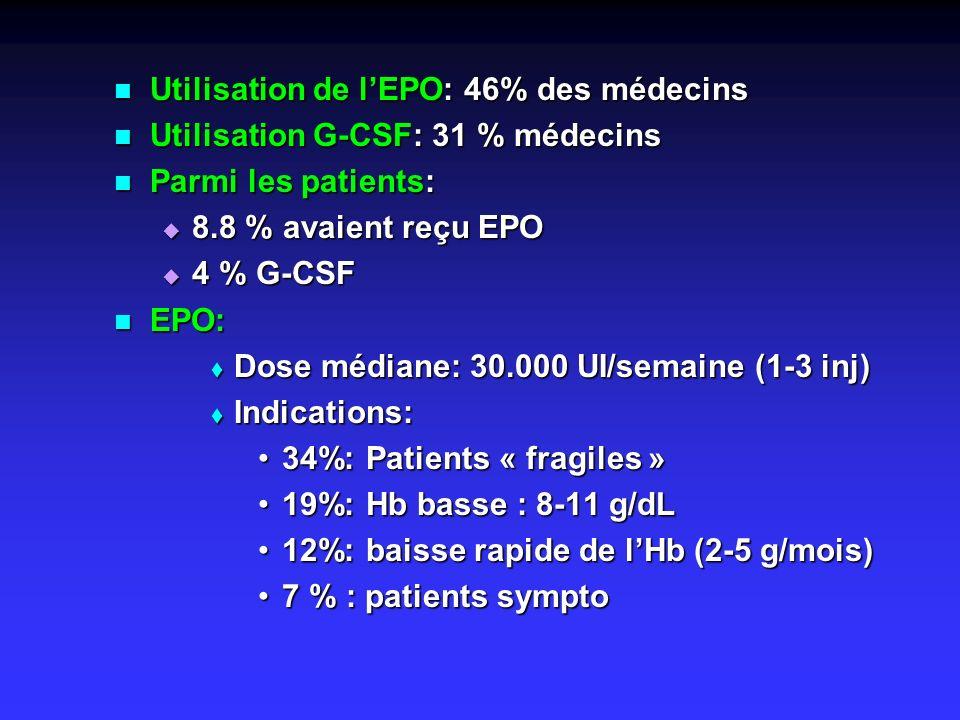 Utilisation de l'EPO: 46% des médecins