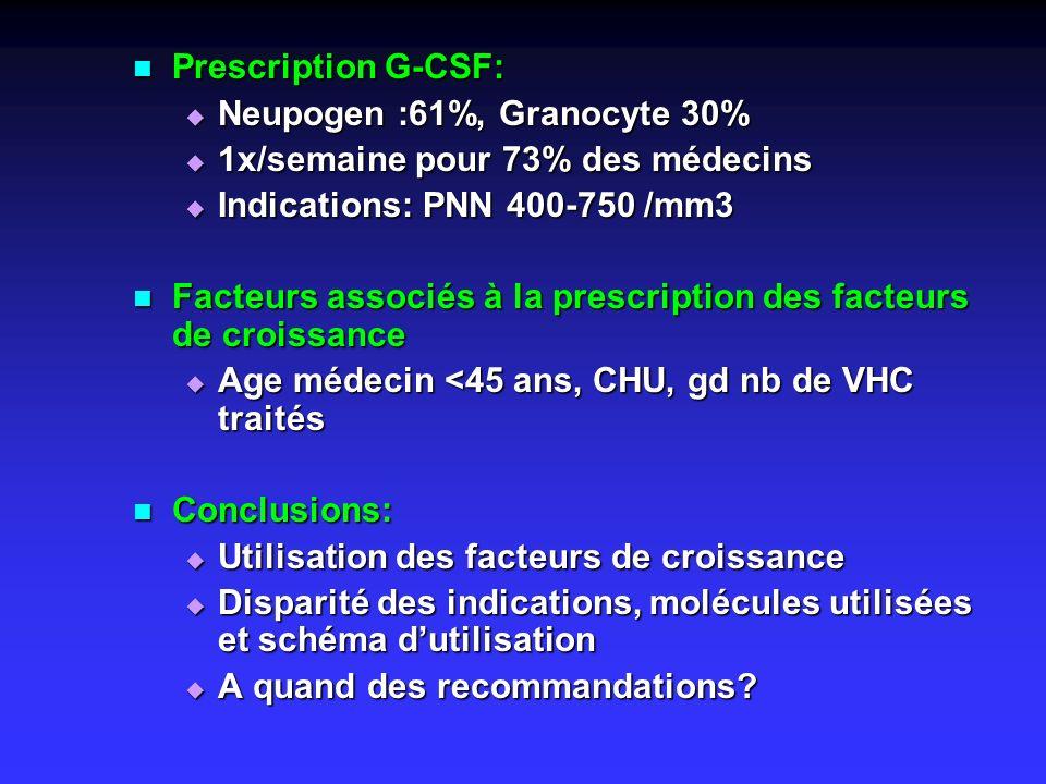 Prescription G-CSF: Neupogen :61%, Granocyte 30% 1x/semaine pour 73% des médecins. Indications: PNN 400-750 /mm3.