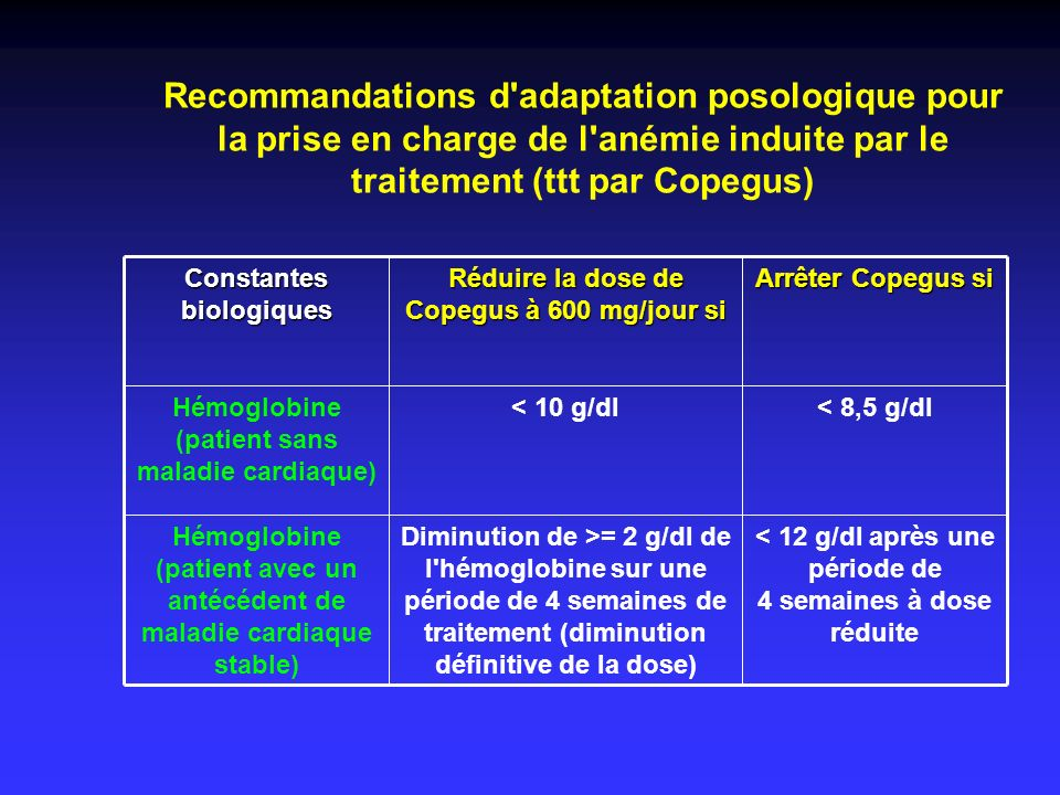 Recommandations d adaptation posologique pour la prise en charge de l anémie induite par le traitement (ttt par Copegus)