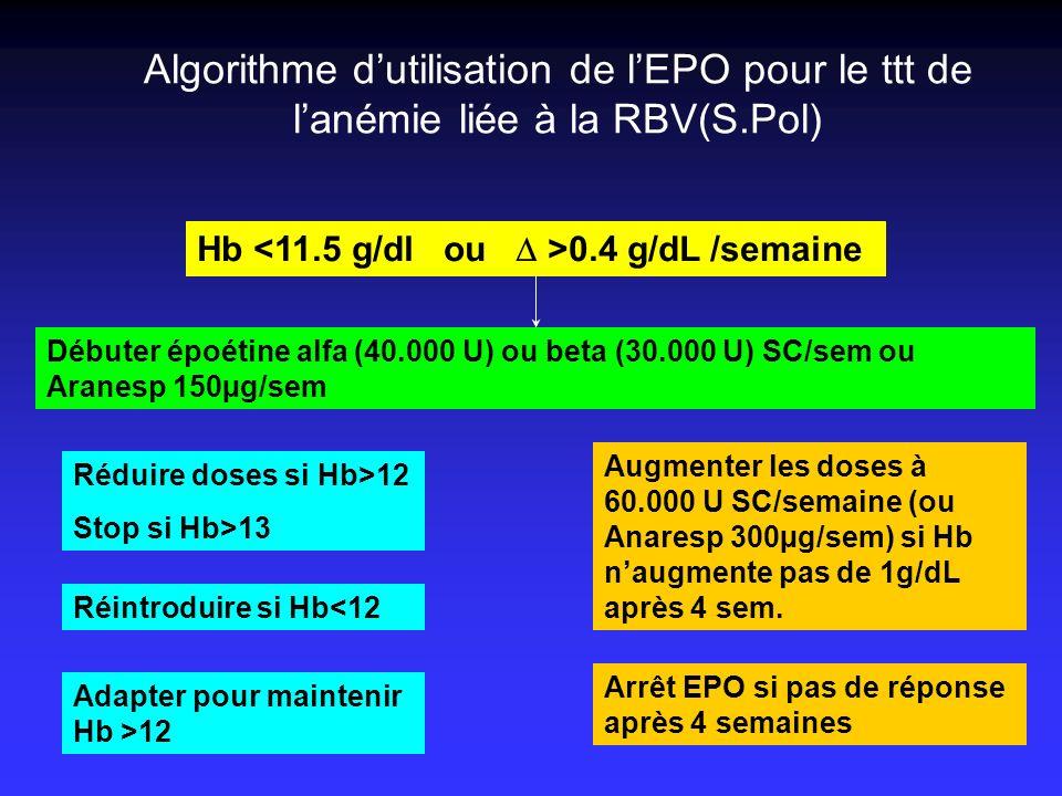 Algorithme d'utilisation de l'EPO pour le ttt de l'anémie liée à la RBV(S.Pol)