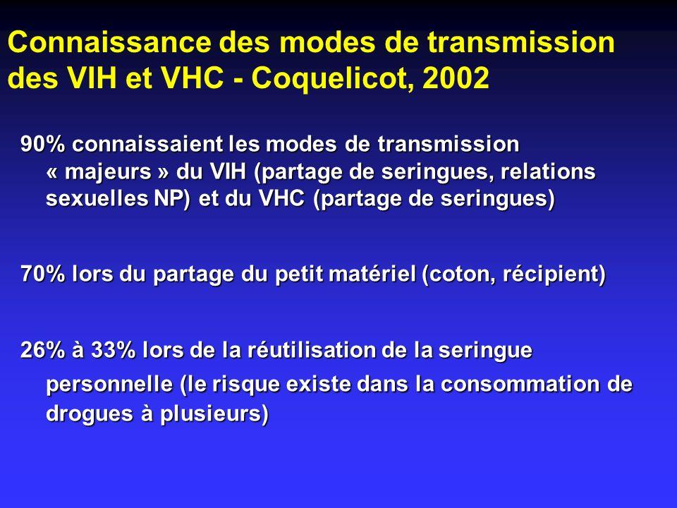 Connaissance des modes de transmission des VIH et VHC - Coquelicot, 2002