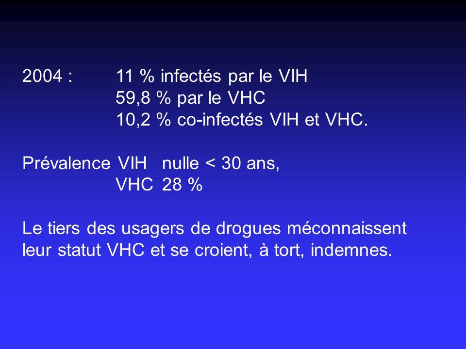 2004 : 11 % infectés par le VIH 59,8 % par le VHC. 10,2 % co-infectés VIH et VHC. Prévalence VIH nulle < 30 ans,