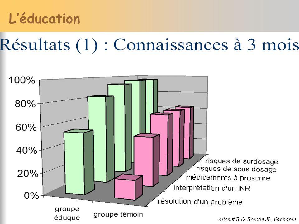 L'éducation Allenet B & Bosson JL, Grenoble