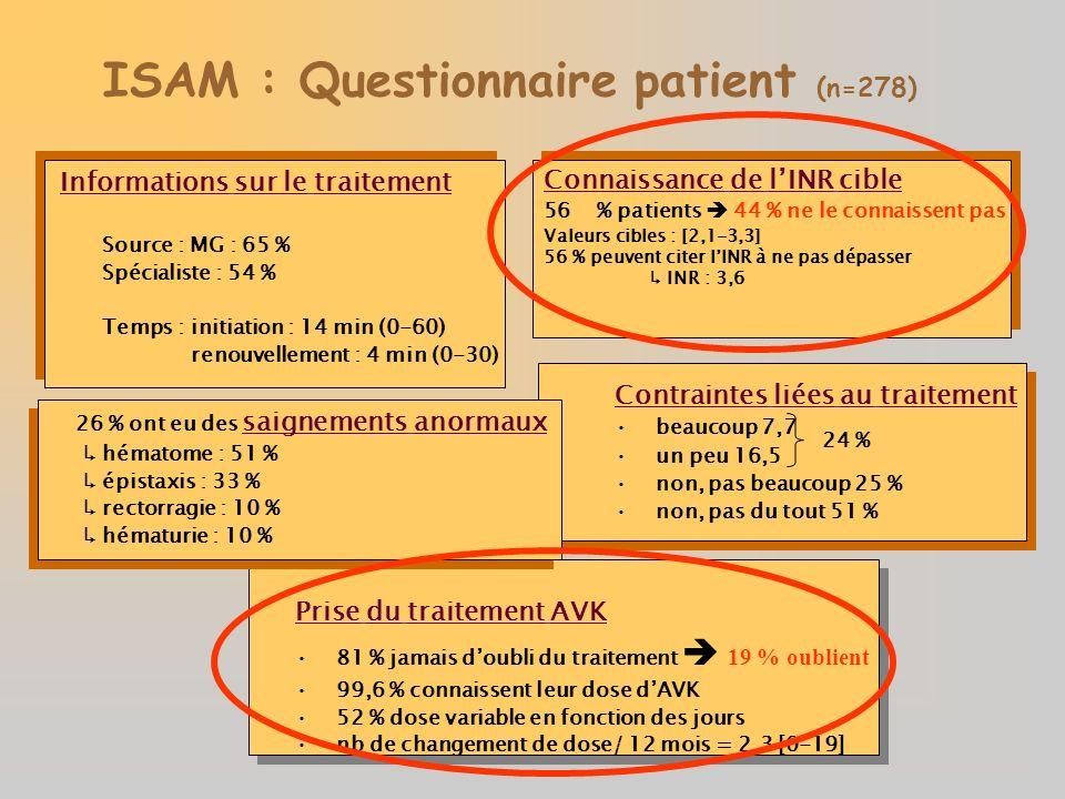 ISAM : Questionnaire patient (n=278)