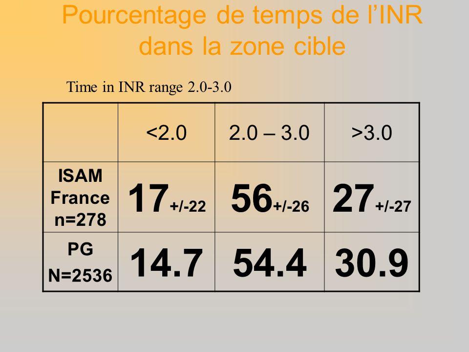 Pourcentage de temps de l'INR dans la zone cible