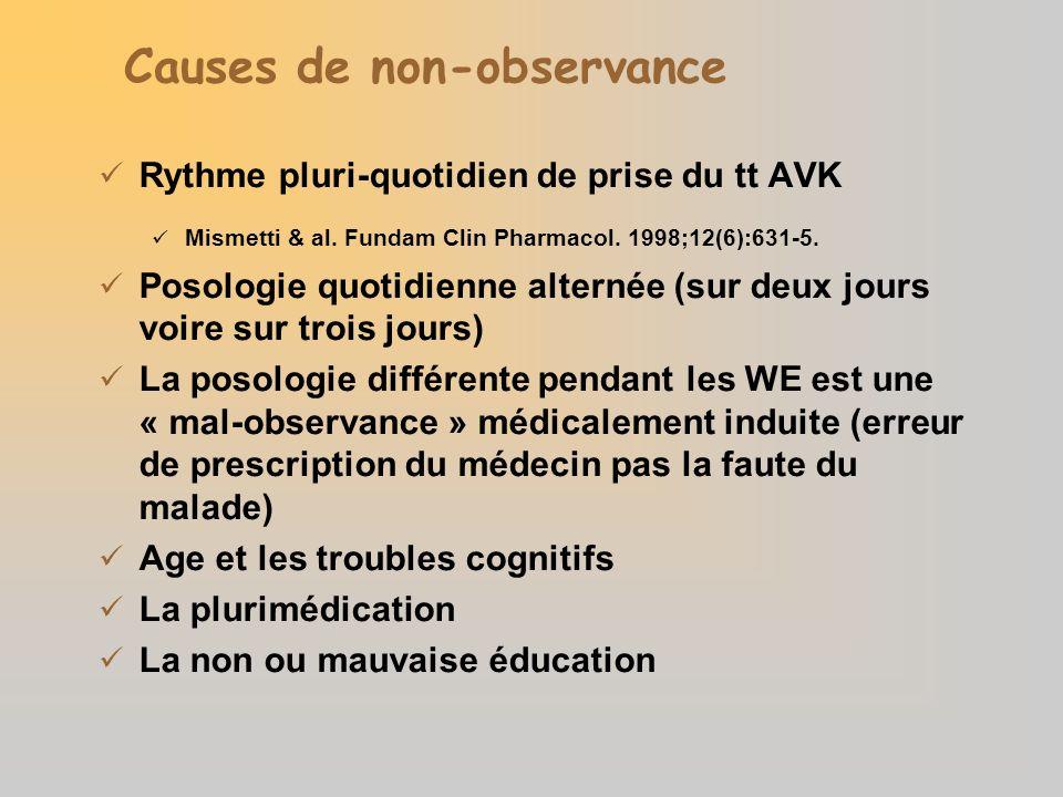 Causes de non-observance