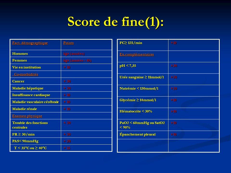 Score de fine(1): Fact. démographique Points Hommes âge (années)