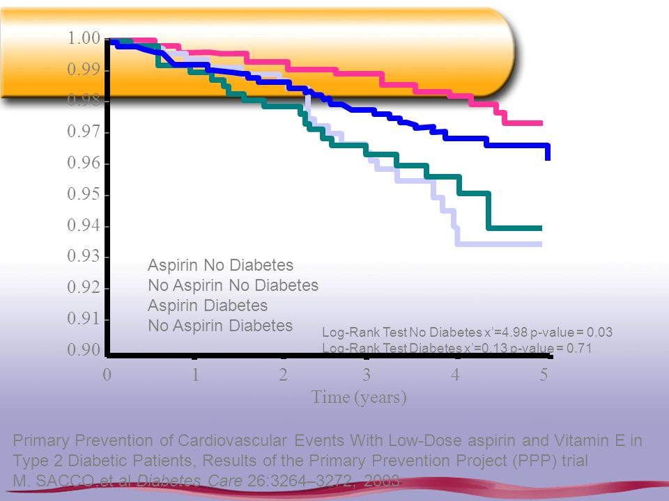 1.00 -0.99 - 0.98 - 0.97 - 0.96 - 0.95 - 0.94 - 0.93 - 0.92 - 0.91 - 0.90. Aspirin No Diabetes. No Aspirin No Diabetes.