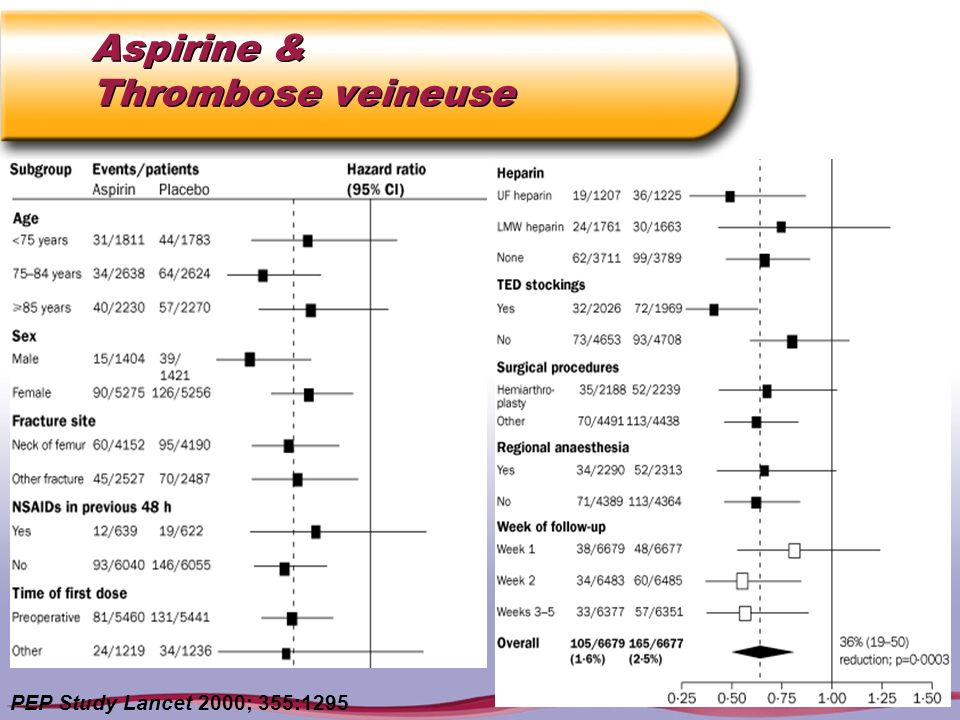 Aspirine & Thrombose veineuse