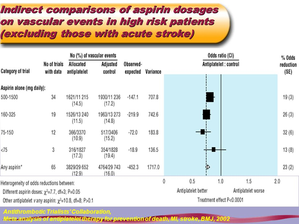 Indirect comparisons of aspirin dosages on vascular events in high risk patients (excluding those with acute stroke)