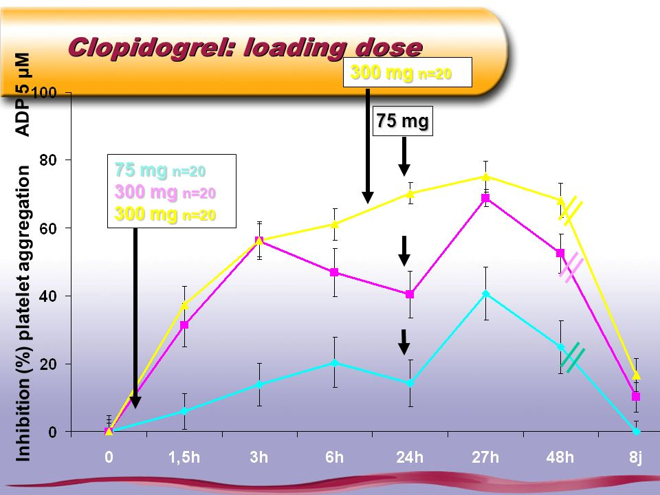 Clopidogrel: loading dose