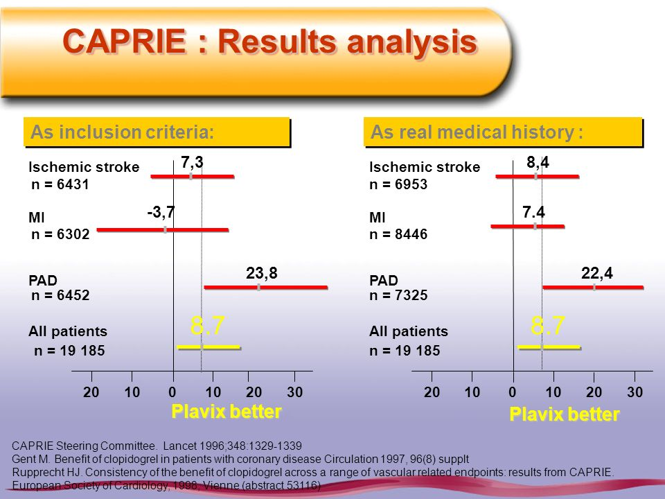 CAPRIE : Results analysis