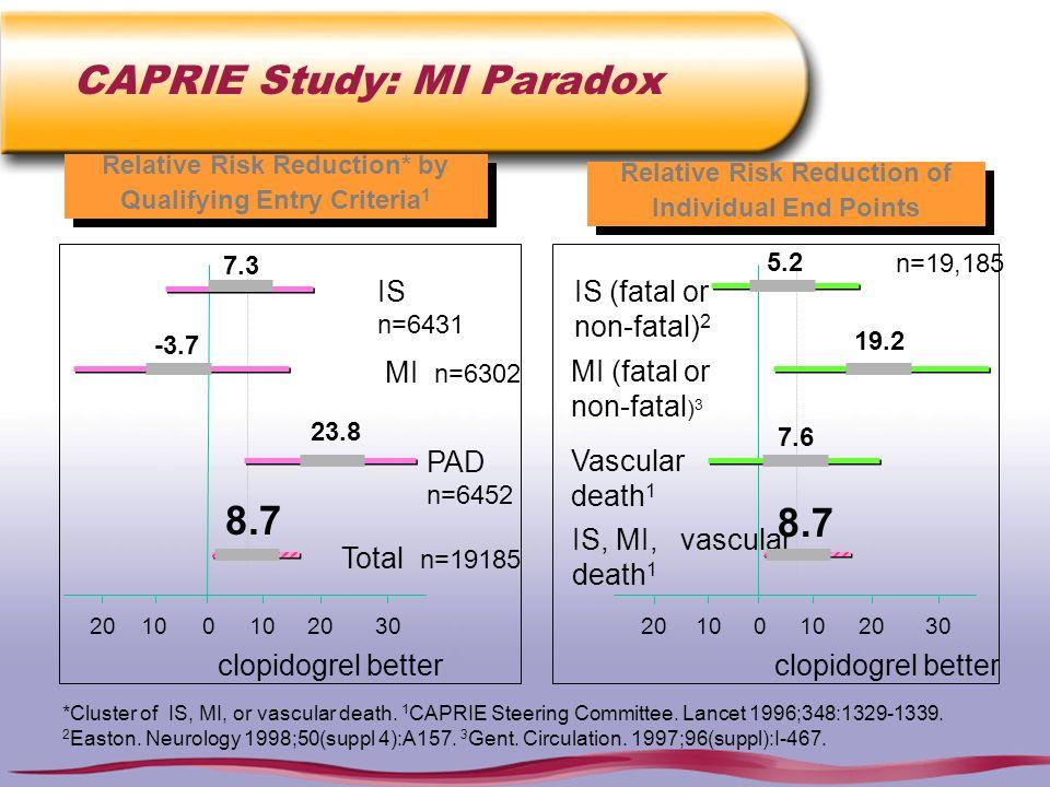 CAPRIE Study: MI Paradox