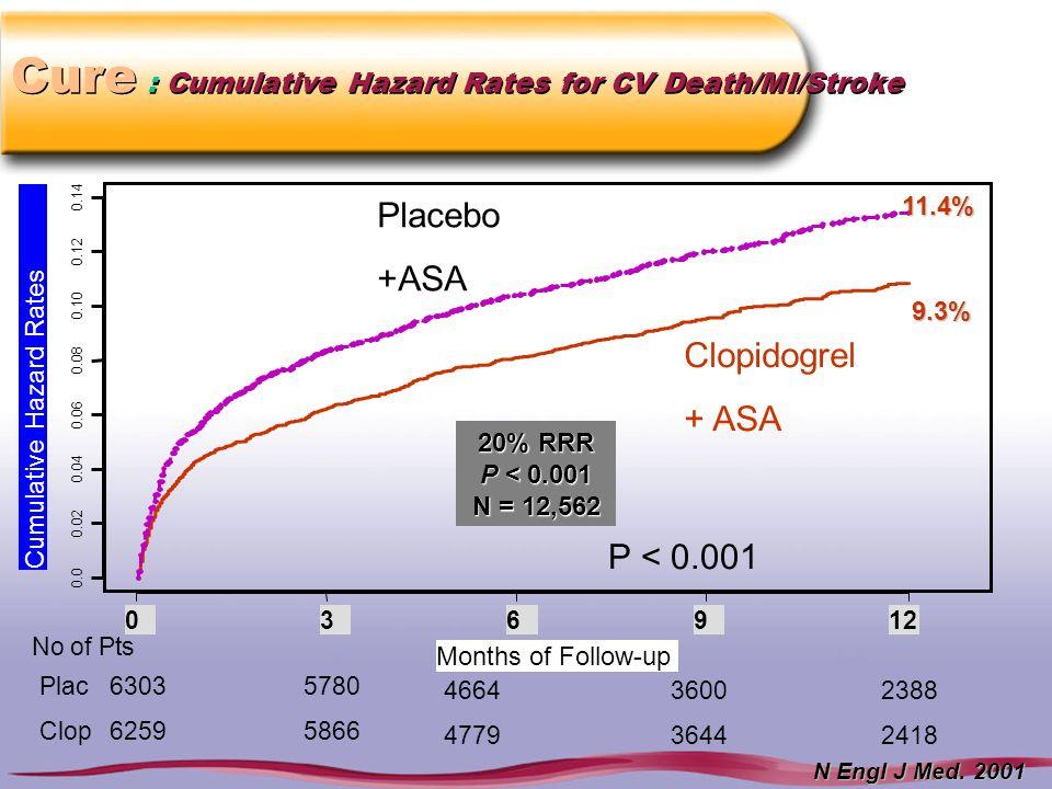 Cure : Cumulative Hazard Rates for CV Death/MI/Stroke