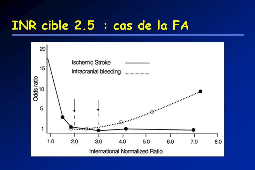 INR cible 2.5 : cas de la FA