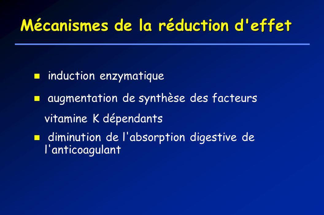 Mécanismes de la réduction d effet