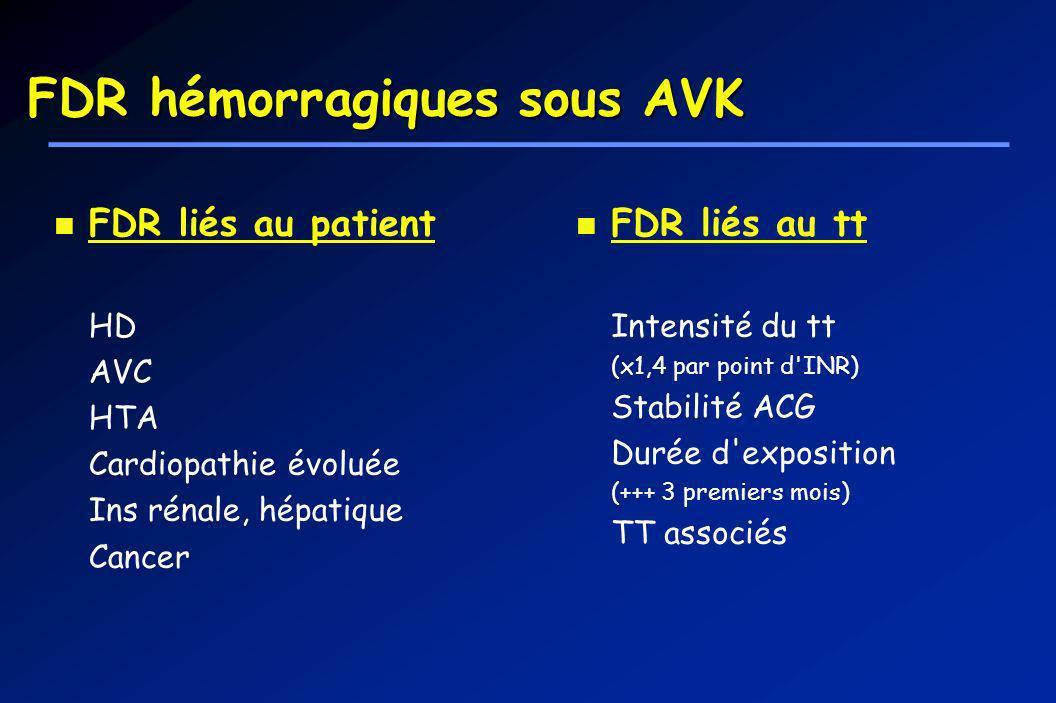 FDR hémorragiques sous AVK