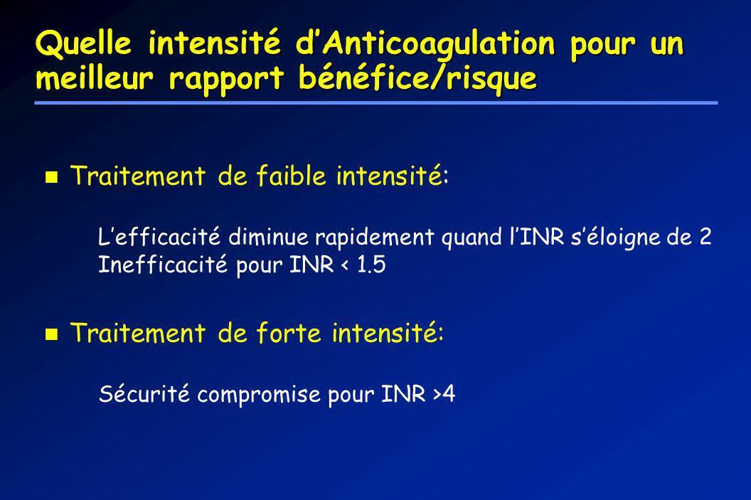 Quelle intensité d'Anticoagulation pour un meilleur rapport bénéfice/risque