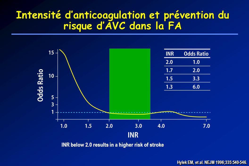 Intensité d'anticoagulation et prévention du risque d'AVC dans la FA