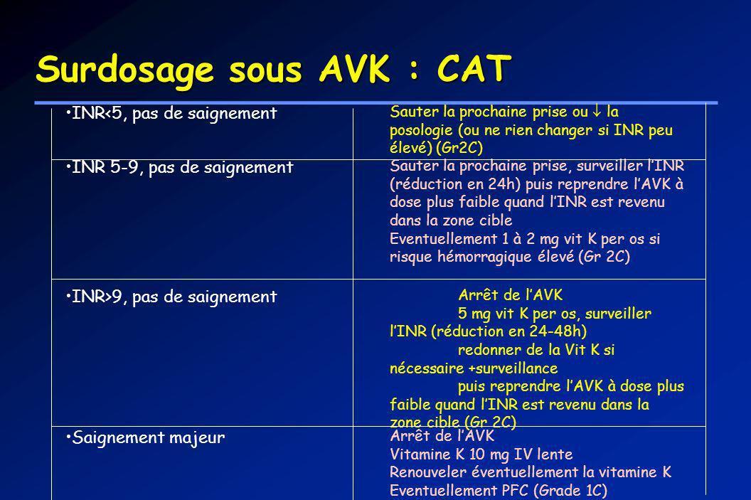 Surdosage sous AVK : CAT
