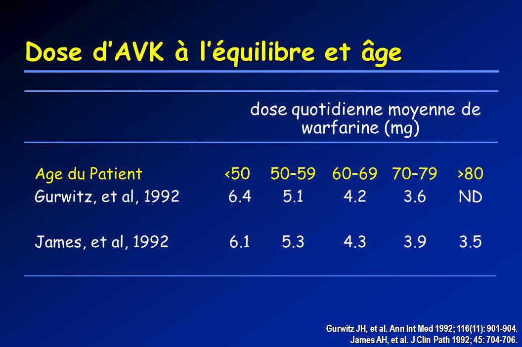 Dose d'AVK à l'équilibre et âge