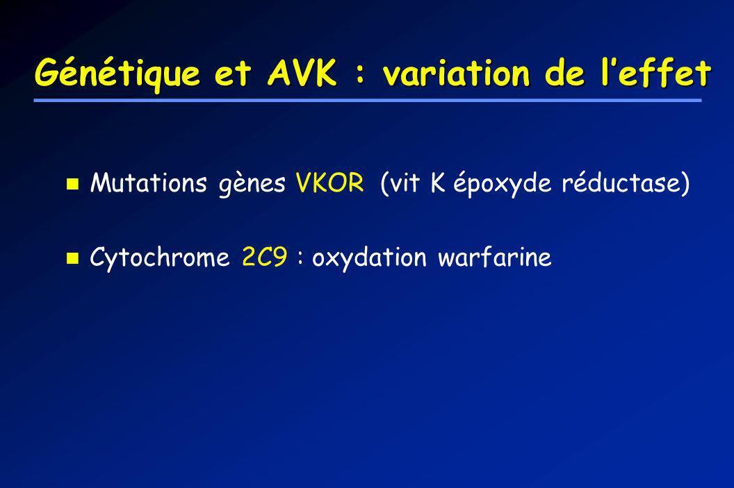 Génétique et AVK : variation de l'effet