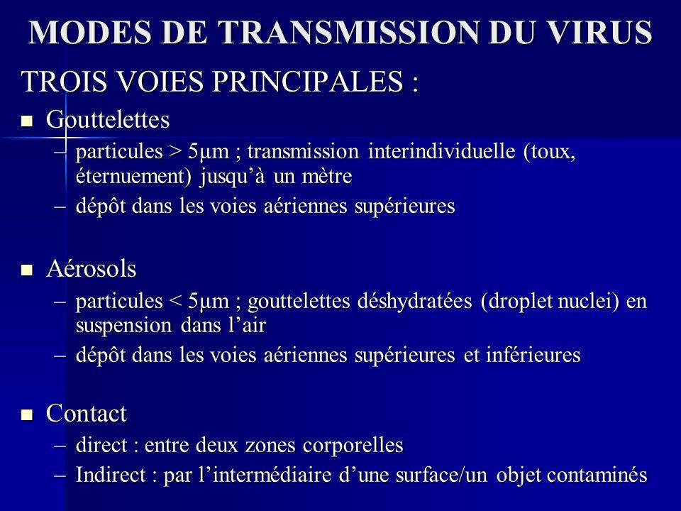 MODES DE TRANSMISSION DU VIRUS