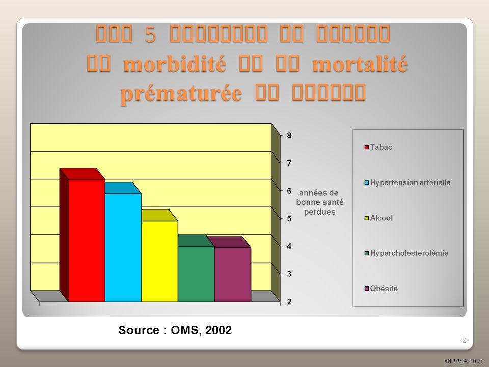 Les 5 facteurs de risque de morbidité et de mortalité prématurée en Europe