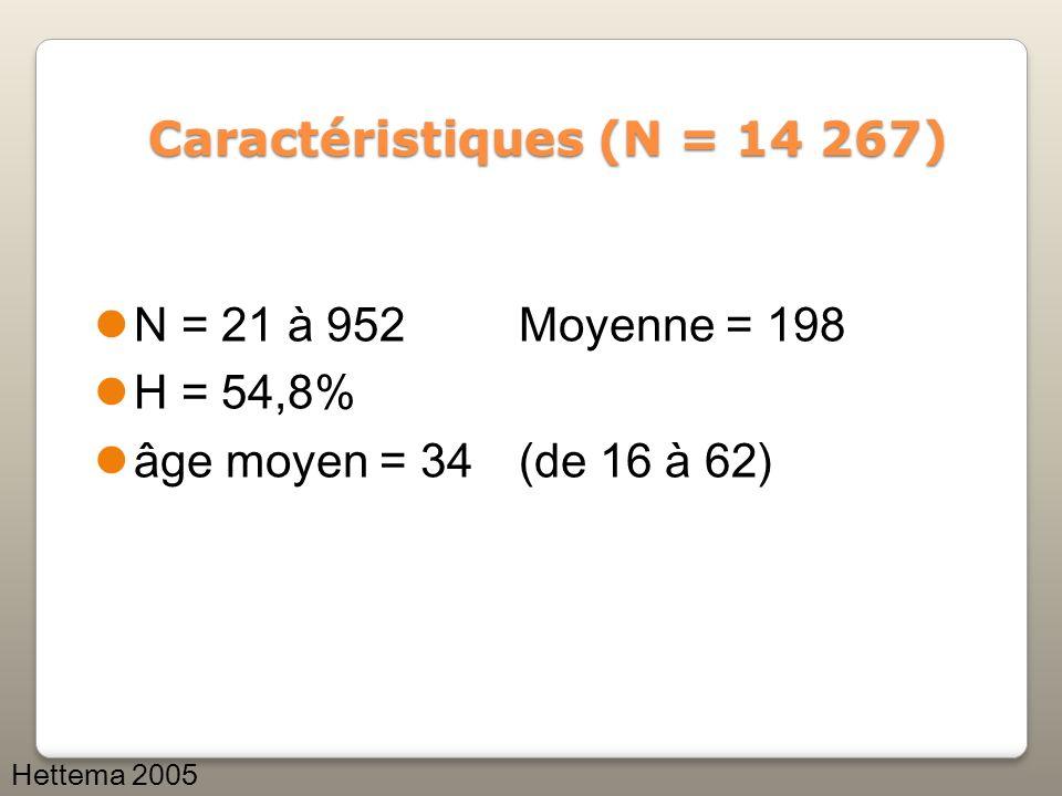 Caractéristiques (N = 14 267)