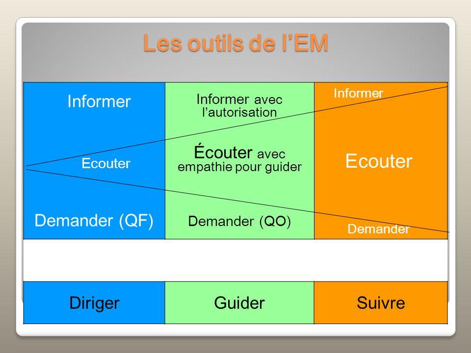 Les outils de l'EM Informer Ecouter Demander (QF)