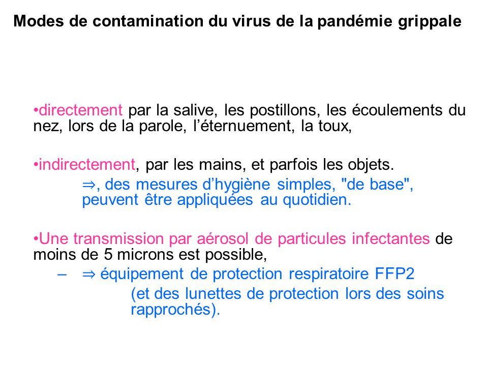 Modes de contamination du virus de la pandémie grippale