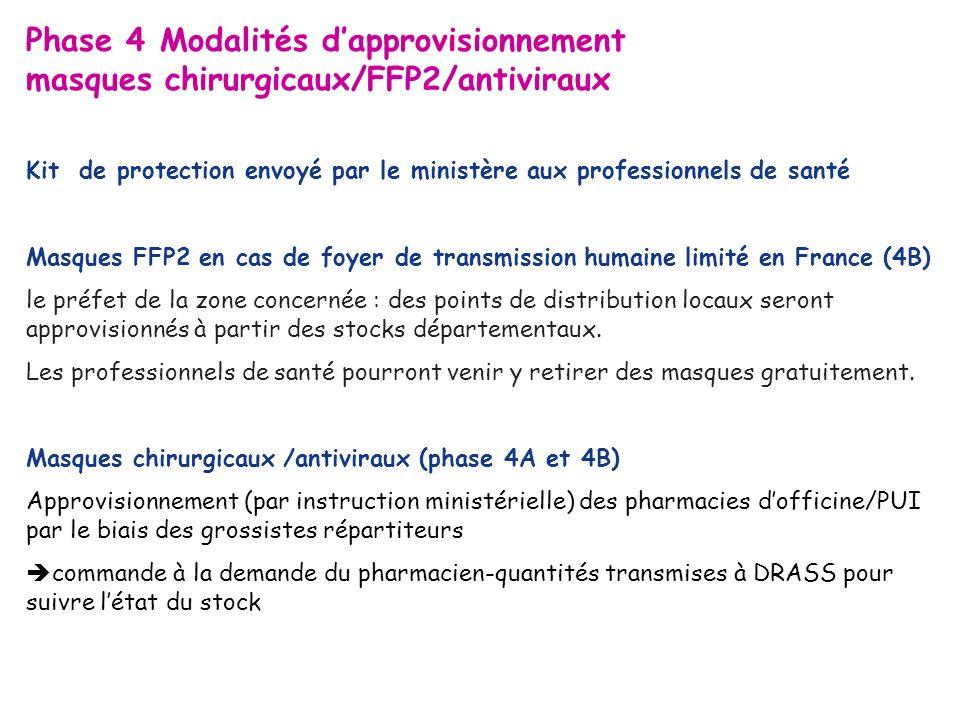 Phase 4 Modalités d'approvisionnement masques chirurgicaux/FFP2/antiviraux