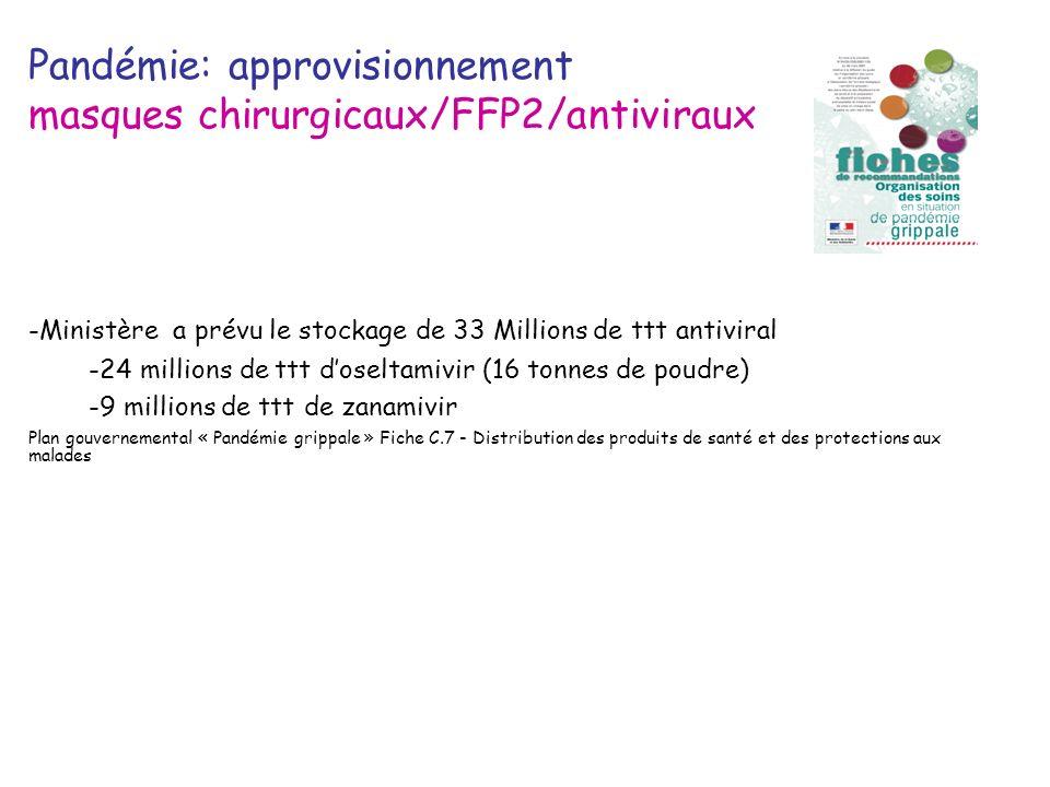 Pandémie: approvisionnement masques chirurgicaux/FFP2/antiviraux