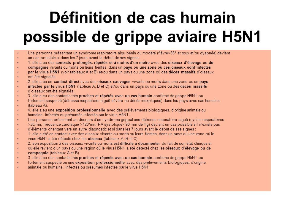Définition de cas humain possible de grippe aviaire H5N1