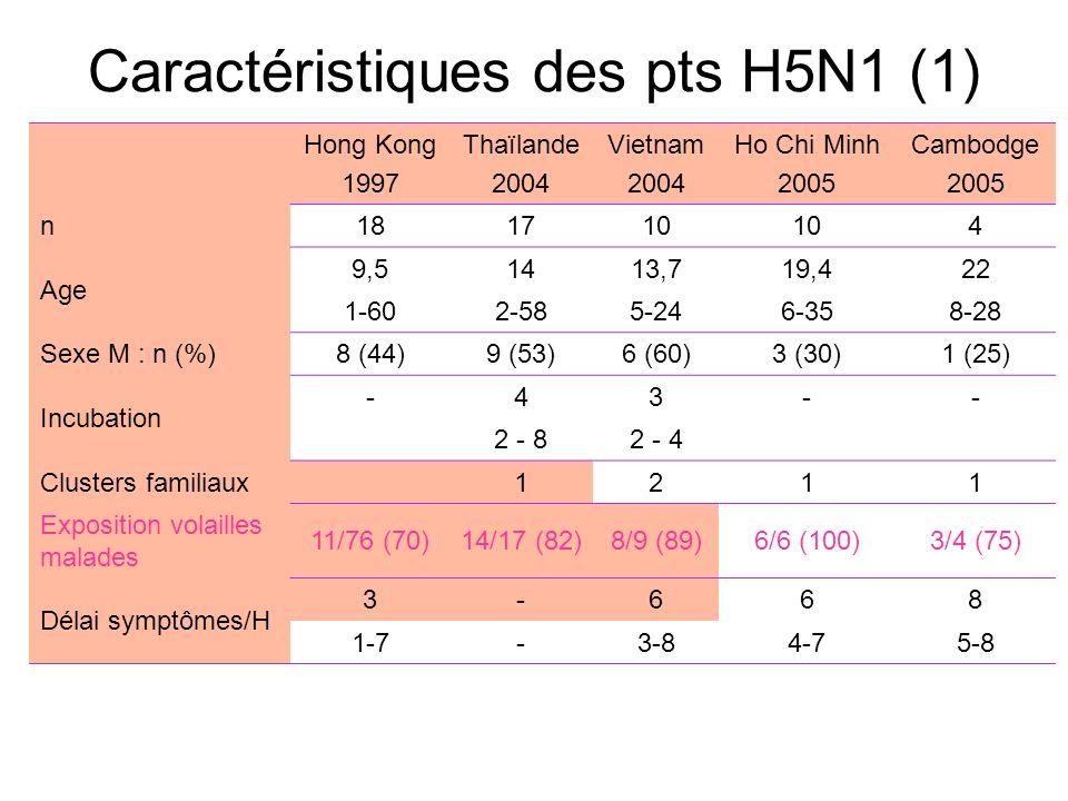 Caractéristiques des pts H5N1 (1)