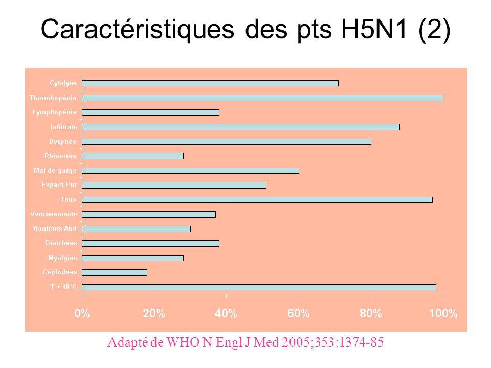 Caractéristiques des pts H5N1 (2)