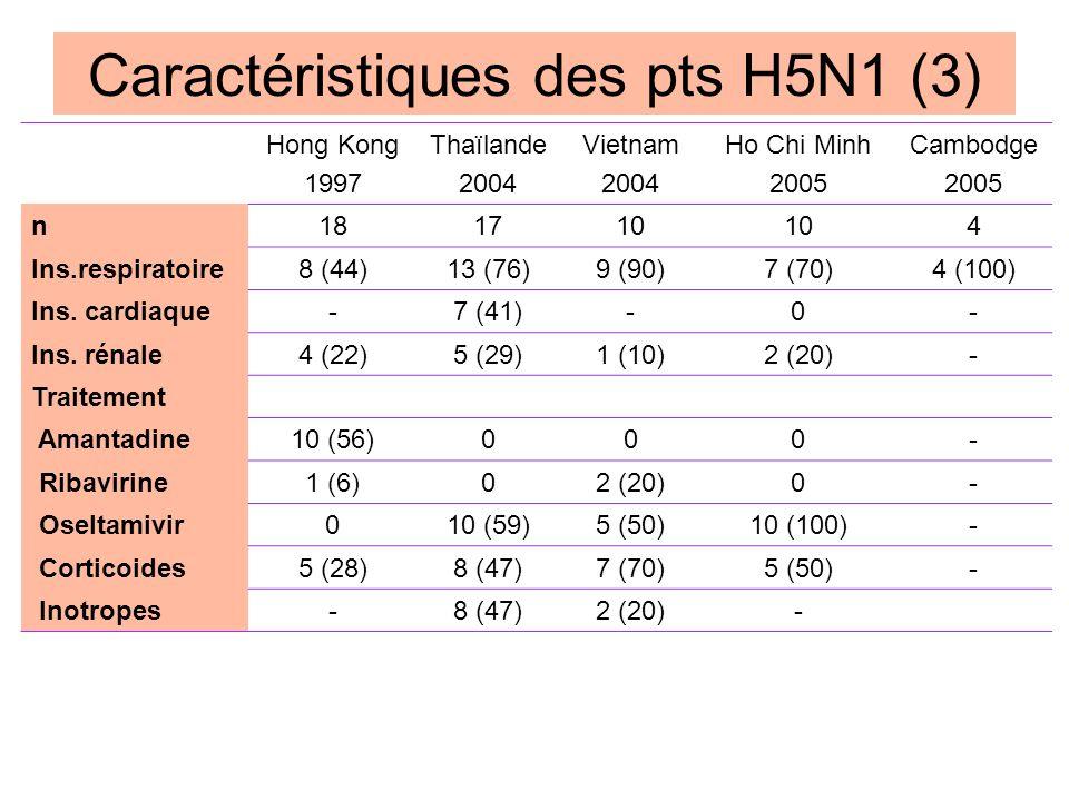 Caractéristiques des pts H5N1 (3)