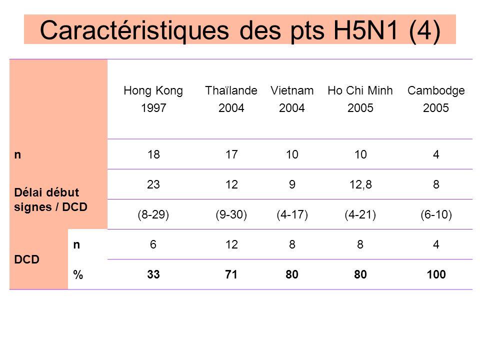 Caractéristiques des pts H5N1 (4)