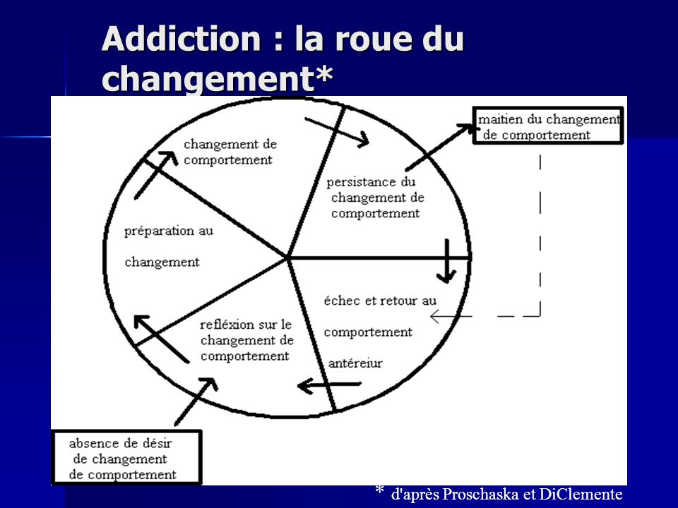 Addiction : la roue du changement*