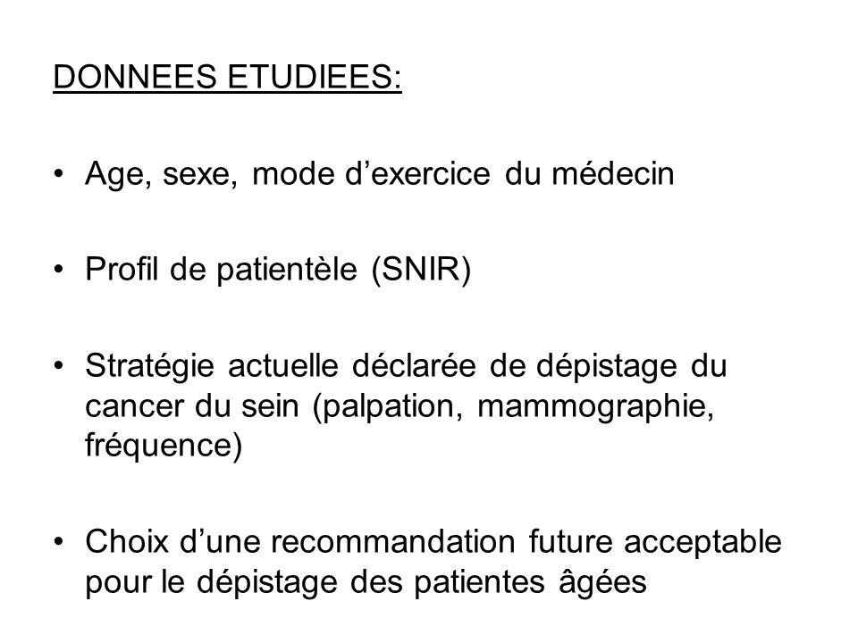 DONNEES ETUDIEES: Age, sexe, mode d'exercice du médecin. Profil de patientèle (SNIR)