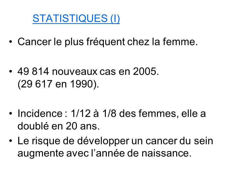 STATISTIQUES (I) Cancer le plus fréquent chez la femme. 49 814 nouveaux cas en 2005. (29 617 en 1990).
