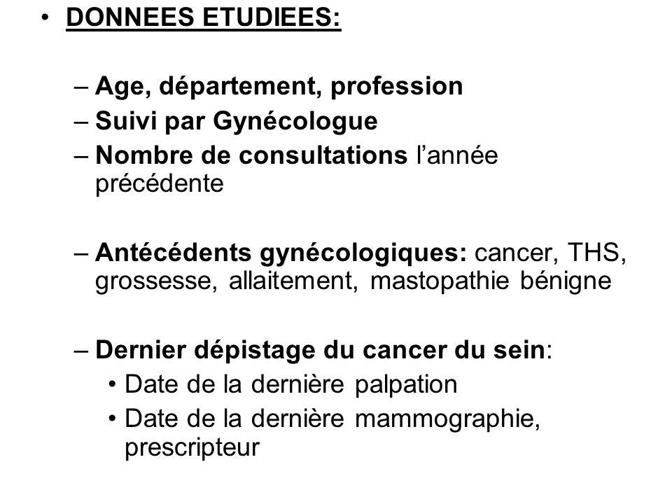 DONNEES ETUDIEES: Age, département, profession. Suivi par Gynécologue. Nombre de consultations l'année précédente.