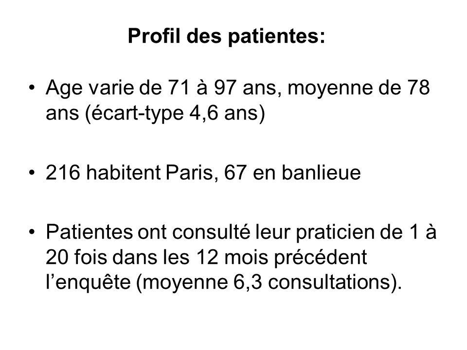 Profil des patientes: Age varie de 71 à 97 ans, moyenne de 78 ans (écart-type 4,6 ans) 216 habitent Paris, 67 en banlieue.