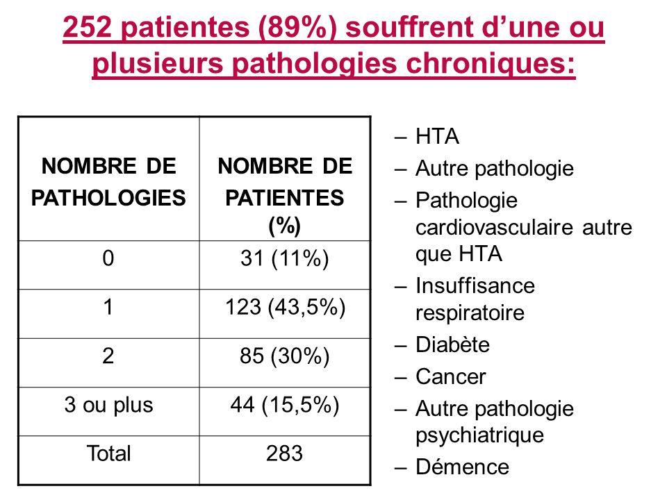 252 patientes (89%) souffrent d'une ou plusieurs pathologies chroniques: