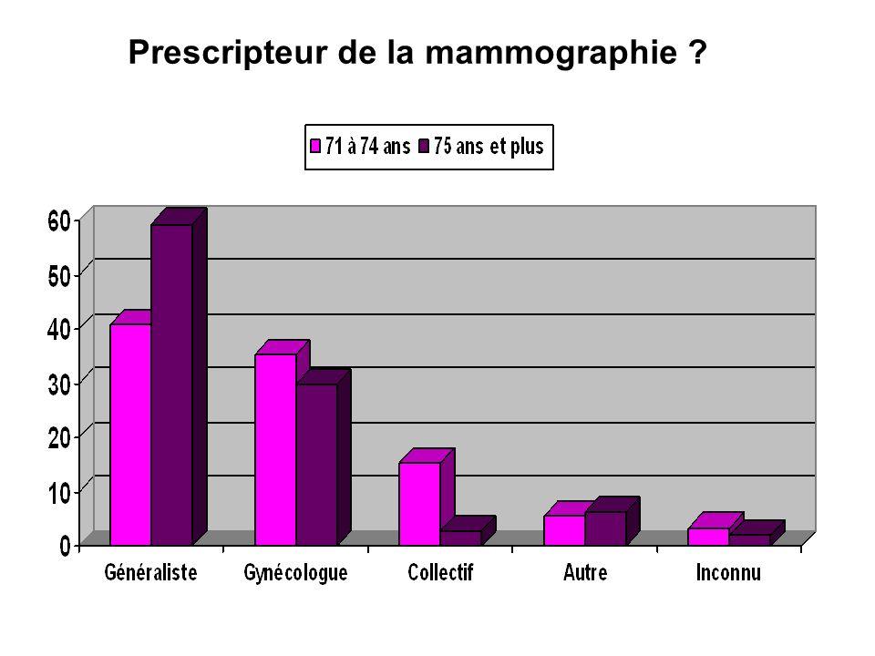 Prescripteur de la mammographie