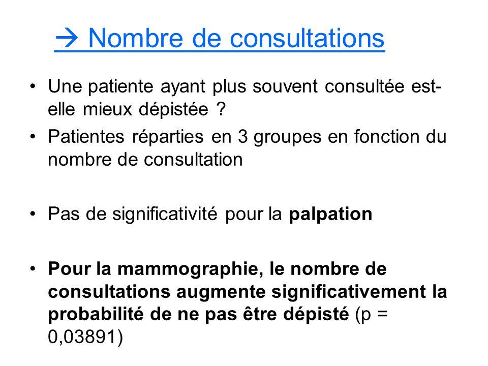  Nombre de consultations