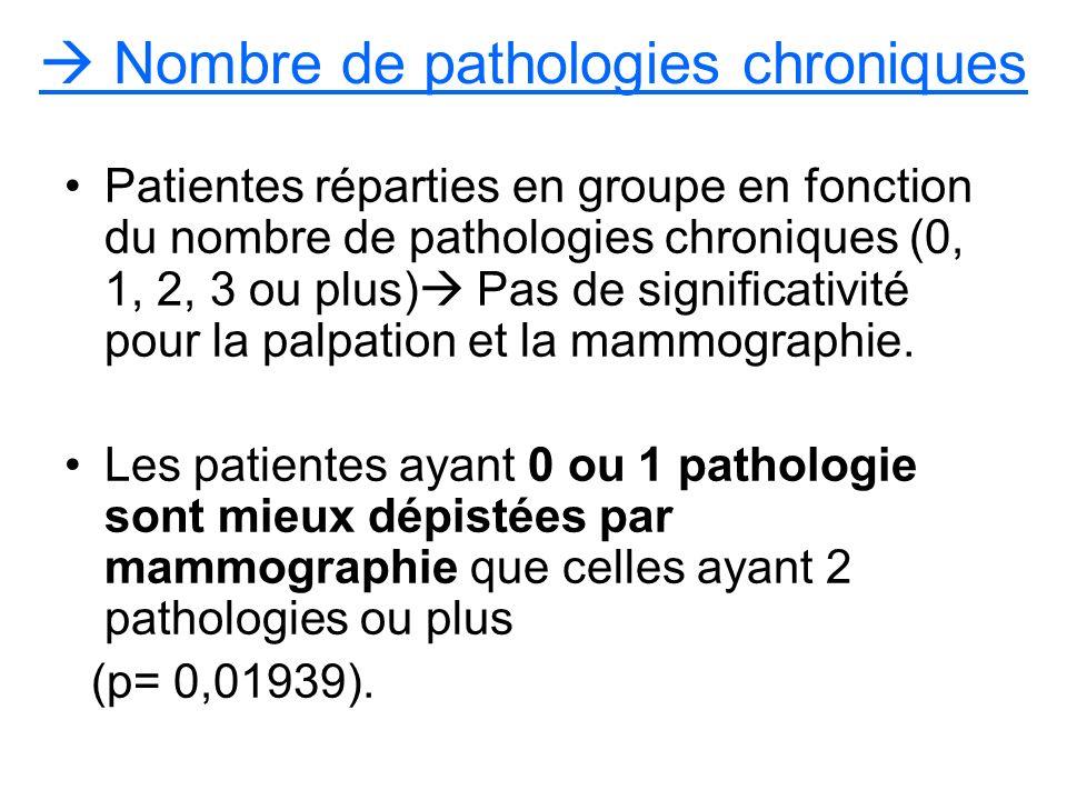 Nombre de pathologies chroniques